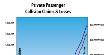 Collision Claims, Frequency and Losses Grew in First Quarter