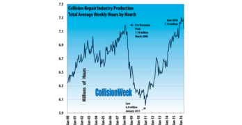 Collision Repair Industry Production Down in June
