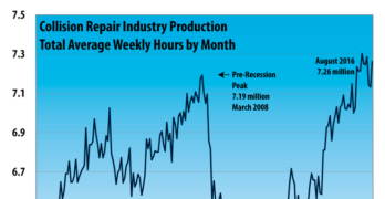 Collision Repair Industry Production Increases in August
